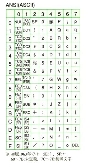 Ascii コード 表 ASCIIと半角カナ一覧 - instant