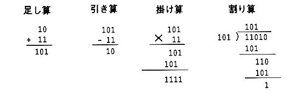 2進数と10進数